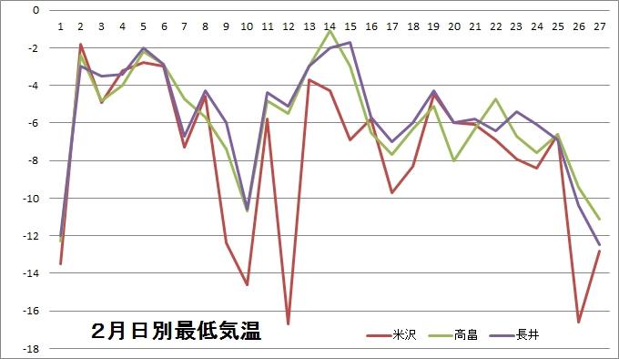 2月最低気温.jpg
